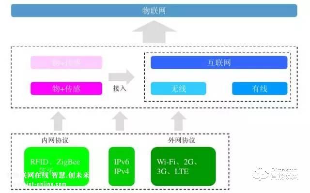 智能鎖、智能家居領域常見的無線傳輸協議類型,你了解多少?.jpg